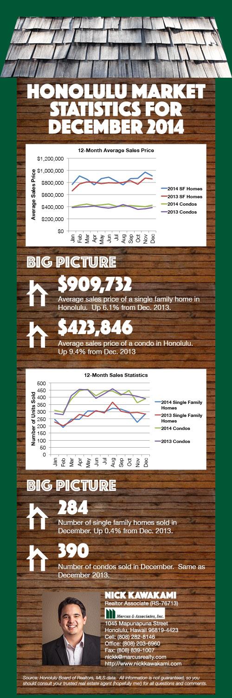 December 2014 Infographic