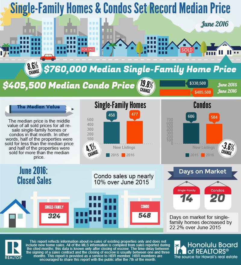 hbr-june-2016-housing-stats