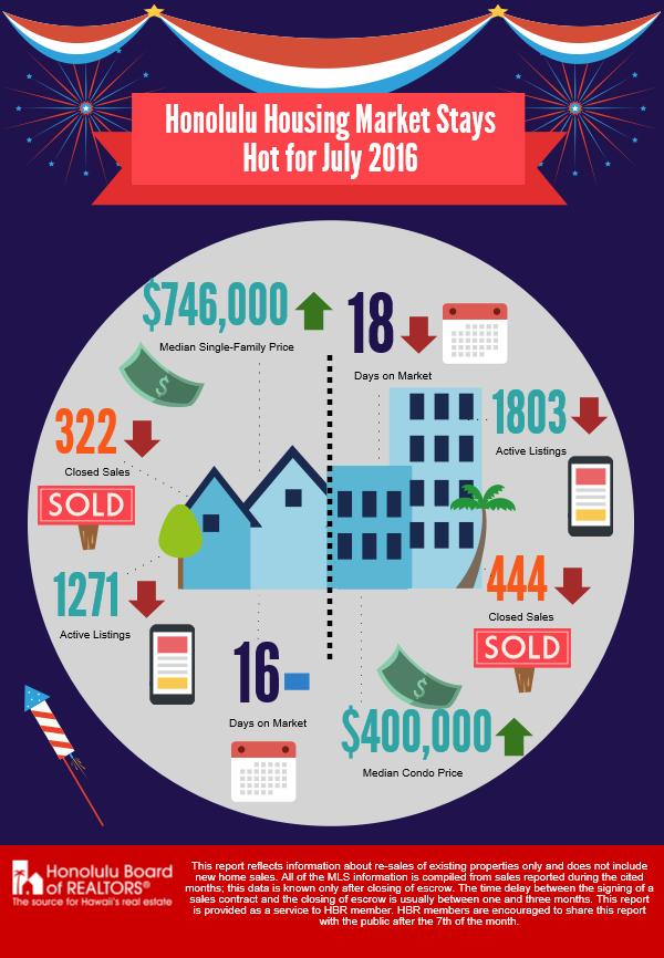 hbr-july-2016-housing-stats